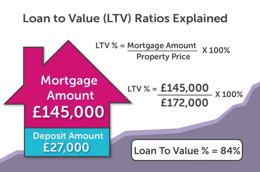 Figure 1: Average Loan-To-Value (LTV)